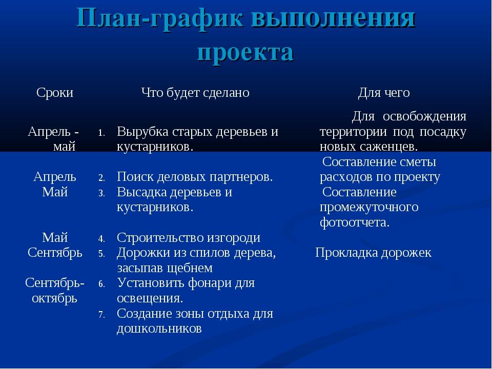 План-график выполнения проекта СрокиЧто будет сделаноДля чего Апрель - май...