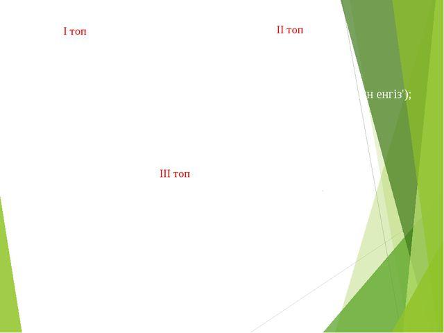 Program kosindi;  Var a, b, x integer; ...