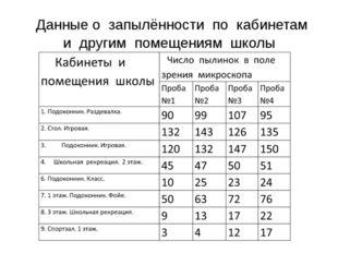 Данные о запылённости по кабинетам и другим помещениям школы