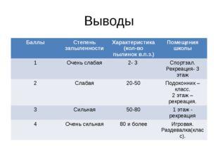 Выводы Баллы Степень запыленности Характеристика (кол-вопылинокв.п.з.) Помеще