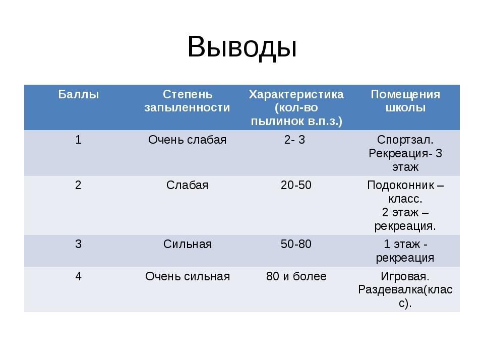 Выводы Баллы Степень запыленности Характеристика (кол-вопылинокв.п.з.) Помеще...