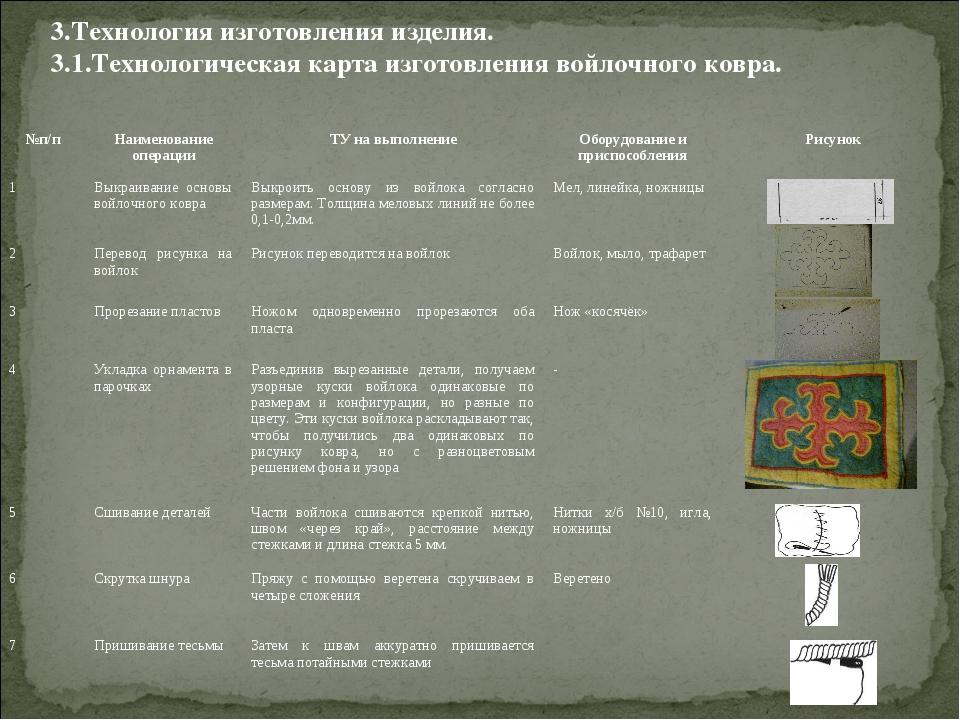 3.Технология изготовления изделия. 3.1.Технологическая карта изготовления вой...