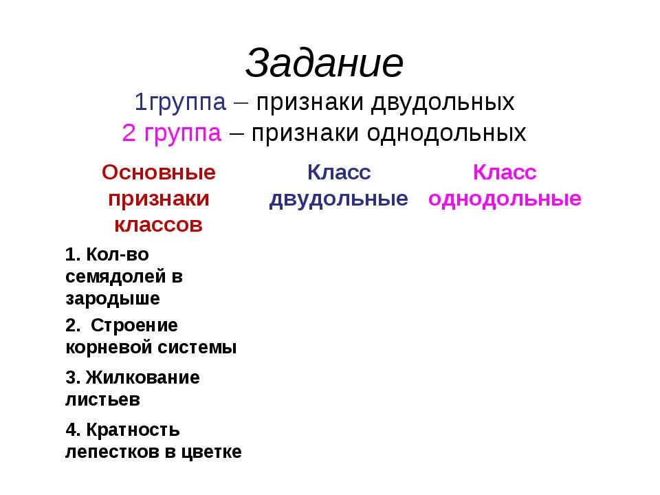Задание 1группа – признаки двудольных 2 группа – признаки однодольных Основны...