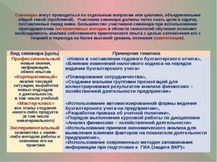 Семинары могут проводиться по отдельным вопросам или циклами, объединенными о