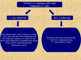 1917жылғы 7қарашадағы(25қазан) Социалистік төңкеріс Құлау себептері Жеңу себе