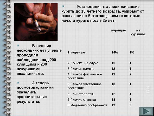 В течение нескольких лет ученые проводили наблюдение над 200 курящими и 200...