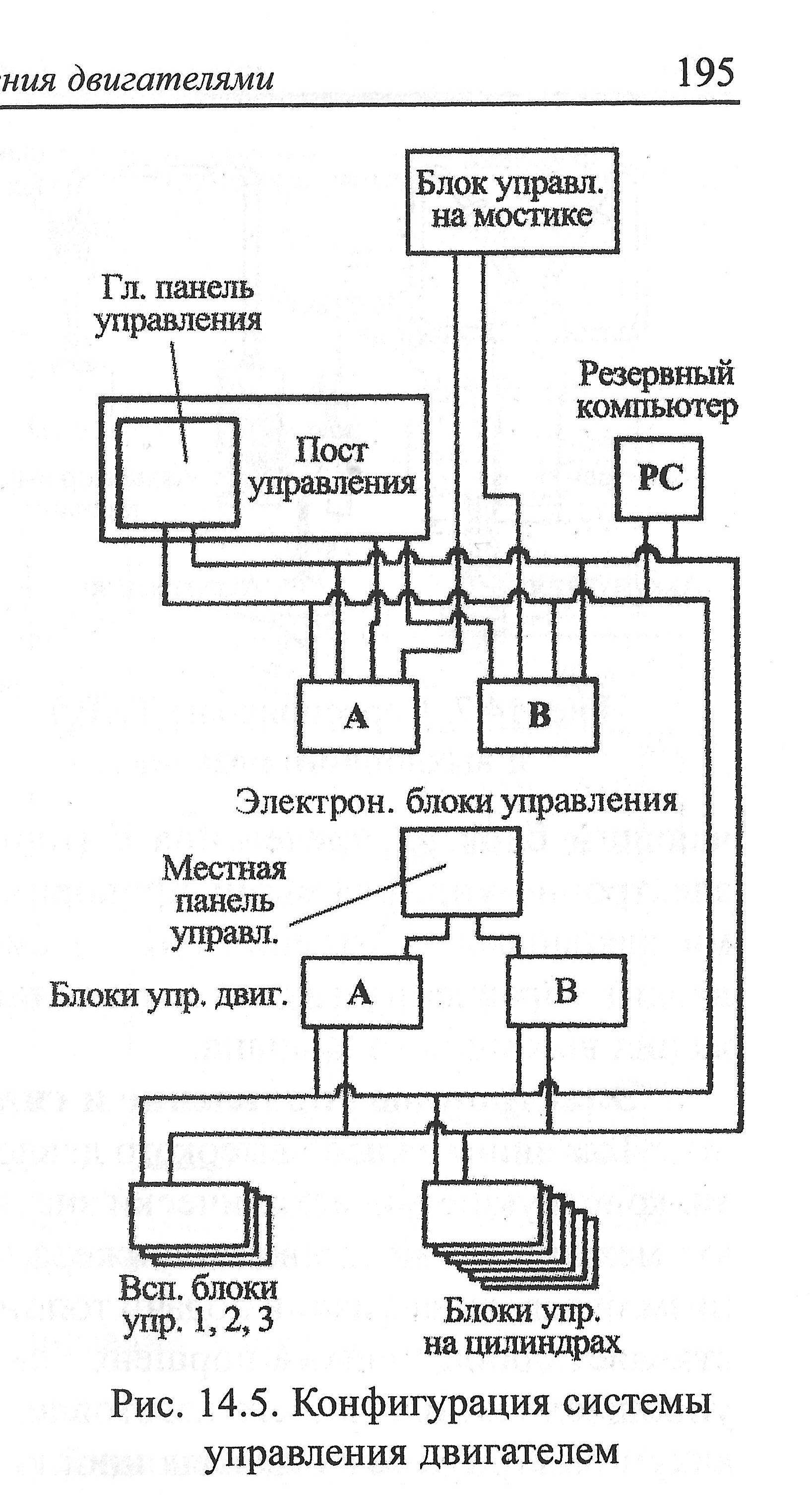 Двигатели с электронным управлением 001