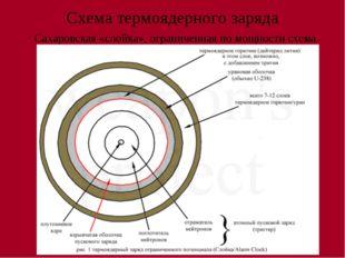 Схема термоядерного заряда Сахаровская «слойка», ограниченная по мощности схема