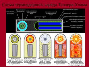 Схема термоядерного заряда Теллера-Улама