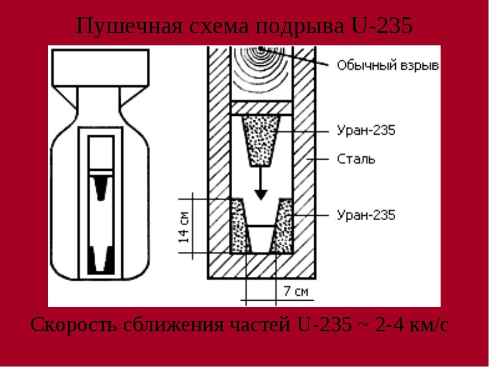 Пушечная схема подрыва U-235 Скорость сближения частей U-235 ~ 2-4 км/с