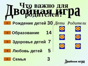 Рождение детей 30 Здоровье детей 7 Образование 14 Любовь детей 5 1 2 3 4 Семь