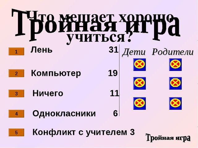 Лень 31 Ничего 11 Компьютер 19 Однокласники 6 1 2 3 4 Конфликт с учителем 3 5...