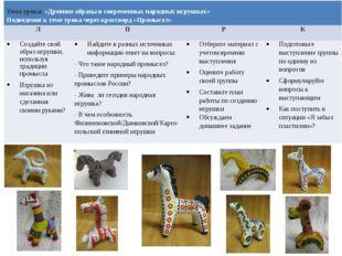 Тема урока:«Древние образы в современных народных игрушках» Подведениек теме