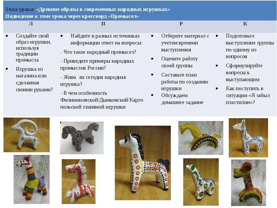 Тема урока:«Древние образы в современных народных игрушках» Подведениек теме...