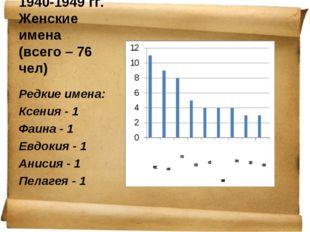 1940-1949 гг. Женские имена (всего – 76 чел) Редкие имена: Ксения - 1 Фаина -