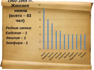 1960-1969 гг. Женские имена (всего – 83 чел) Редкие имена: Евдокия – 1 Эмилия