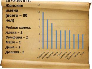 1970-1979 гг. Женские имена (всего – 80 чел) Редкие имена: Алена – 1 Земфира