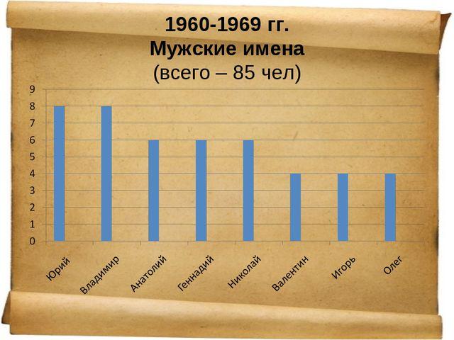 1960-1969 гг. Мужские имена (всего – 85 чел)