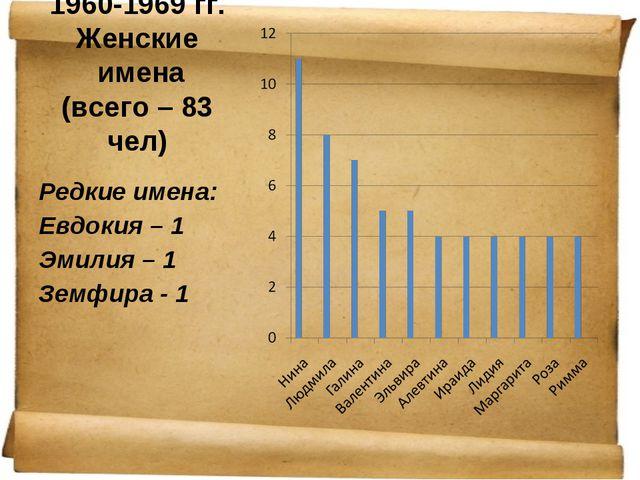 1960-1969 гг. Женские имена (всего – 83 чел) Редкие имена: Евдокия – 1 Эмилия...
