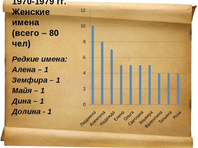 1970-1979 гг. Женские имена (всего – 80 чел) Редкие имена: Алена – 1 Земфира...