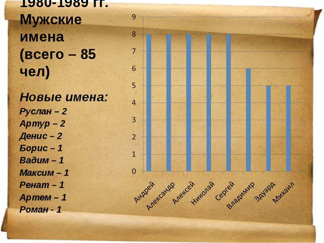 1980-1989 гг. Мужские имена (всего – 85 чел) Новые имена: Руслан – 2 Артур –...