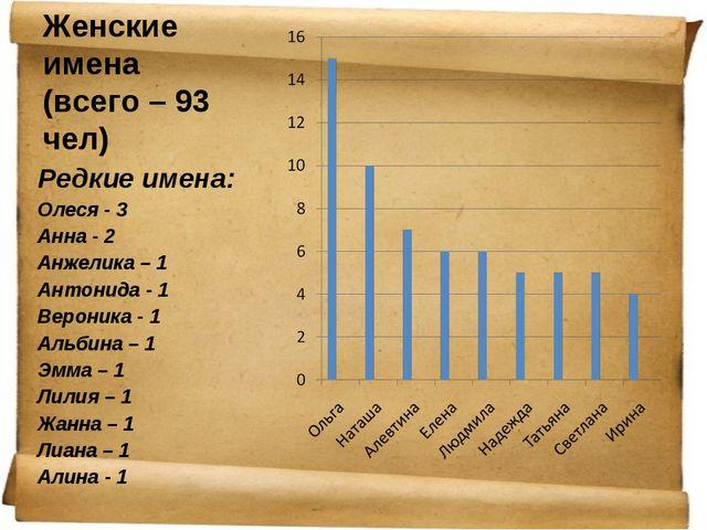 1980-1989 гг. Женские имена (всего – 93 чел) Редкие имена: Олеся - 3 Анна - 2...