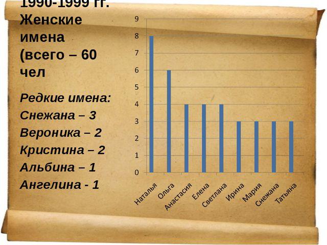 1990-1999 гг. Женские имена (всего – 60 чел Редкие имена: Снежана – 3 Вероник...