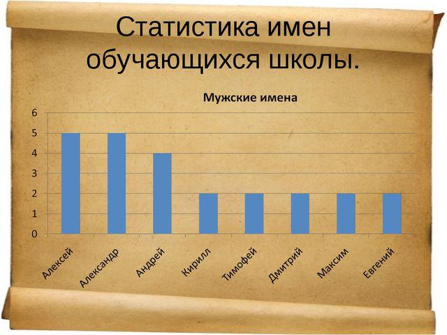 Статистика имен обучающихся школы.