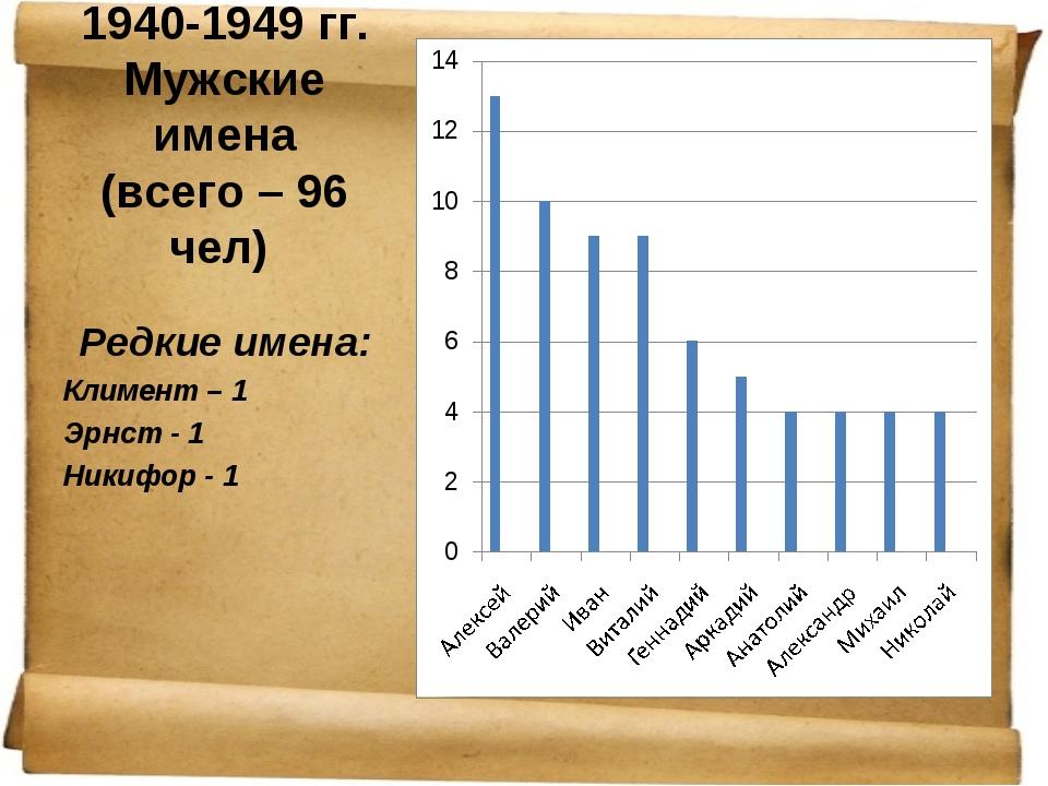 1940-1949 гг. Мужские имена (всего – 96 чел) Редкие имена: Климент – 1 Эрнст...