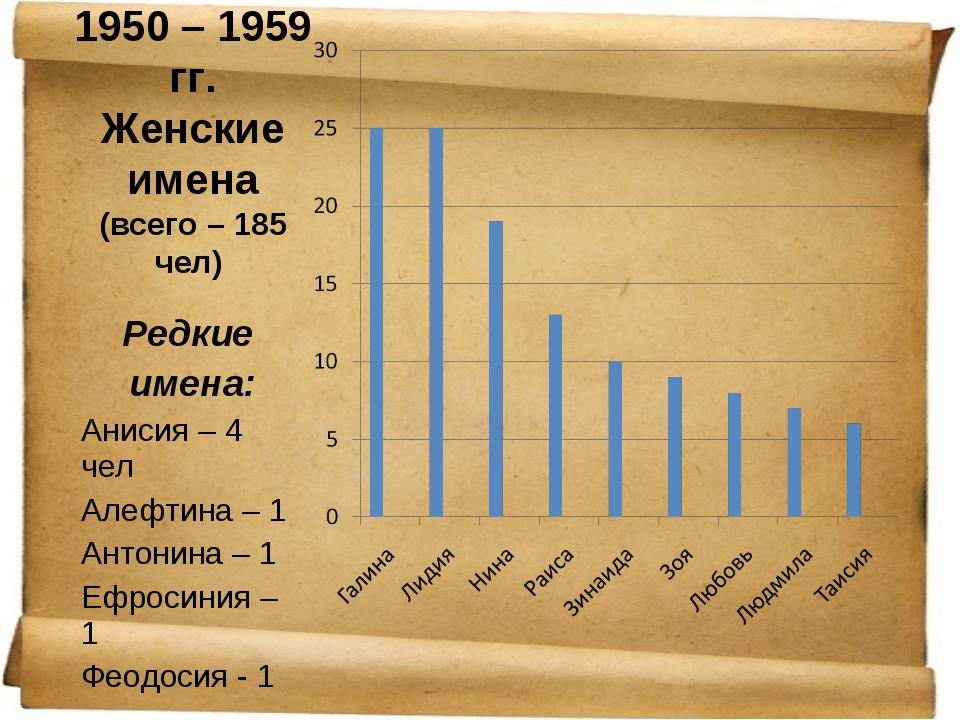 1950 – 1959 гг. Женские имена (всего – 185 чел) Редкие имена: Анисия – 4 чел...