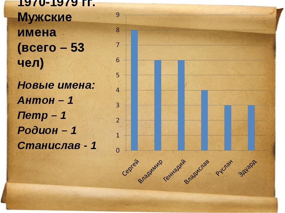 1970-1979 гг. Мужские имена (всего – 53 чел) Новые имена: Антон – 1 Петр – 1...