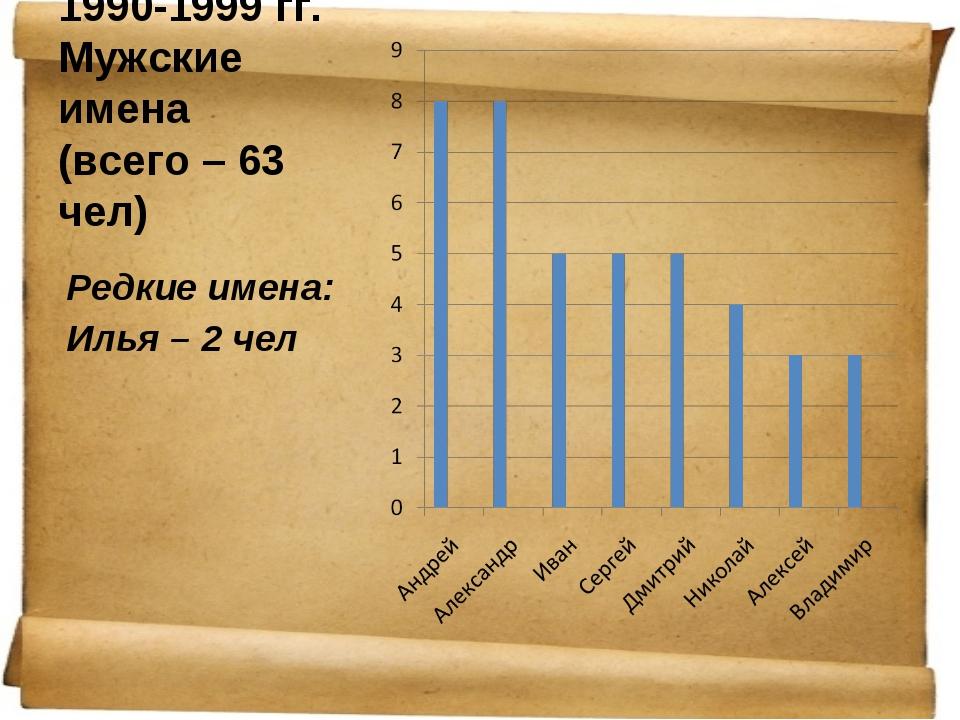 1990-1999 гг. Мужские имена (всего – 63 чел) Редкие имена: Илья – 2 чел