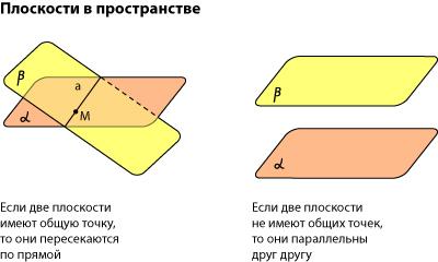 Расположение плоскостей в пространстве