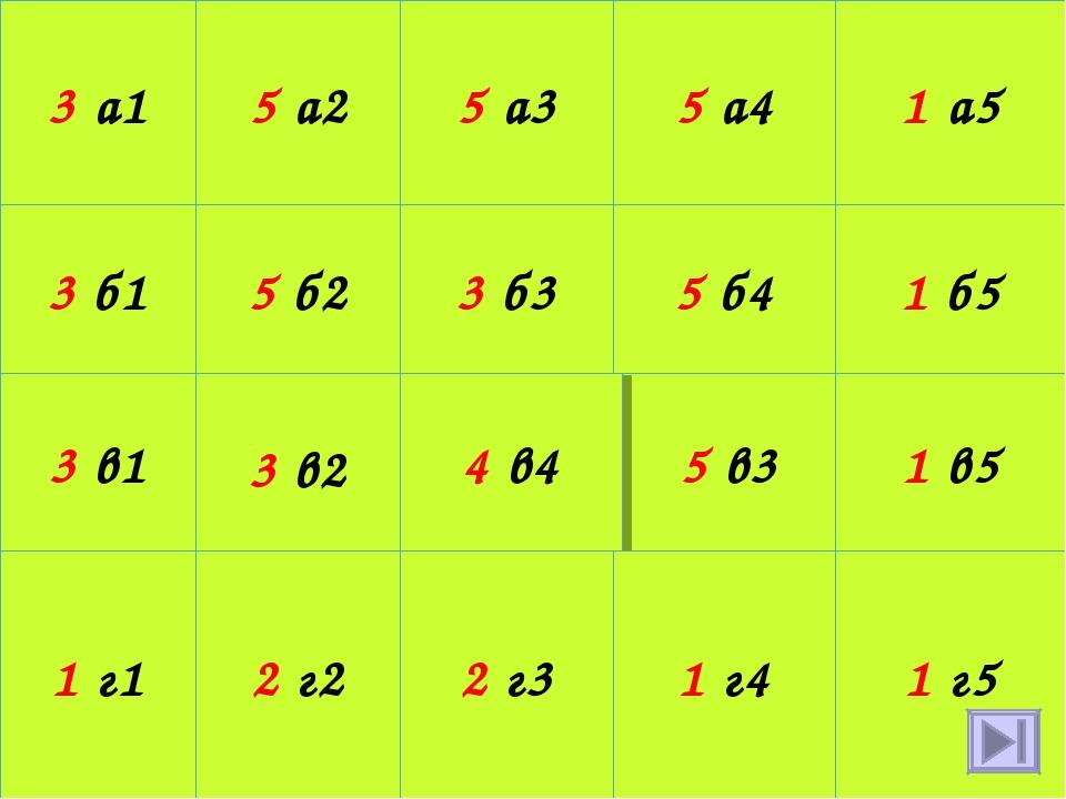 3 а1 5 а2 5 а3 5 а4 1 а5 3 б1 5 б2 3 б3 5 б4 1 б5 3 в1 3 в2 5 в3 4 в4 1 в5 1...
