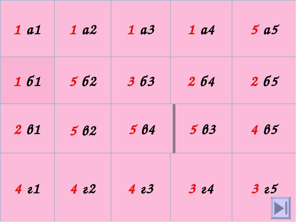 1 а1 1 а2 1 а3 1 а4 5 а5 1 б1 5 б2 3 б3 2 б4 2 б5 2 в1 5 в2 5 в3 5 в4 4 в5 4...