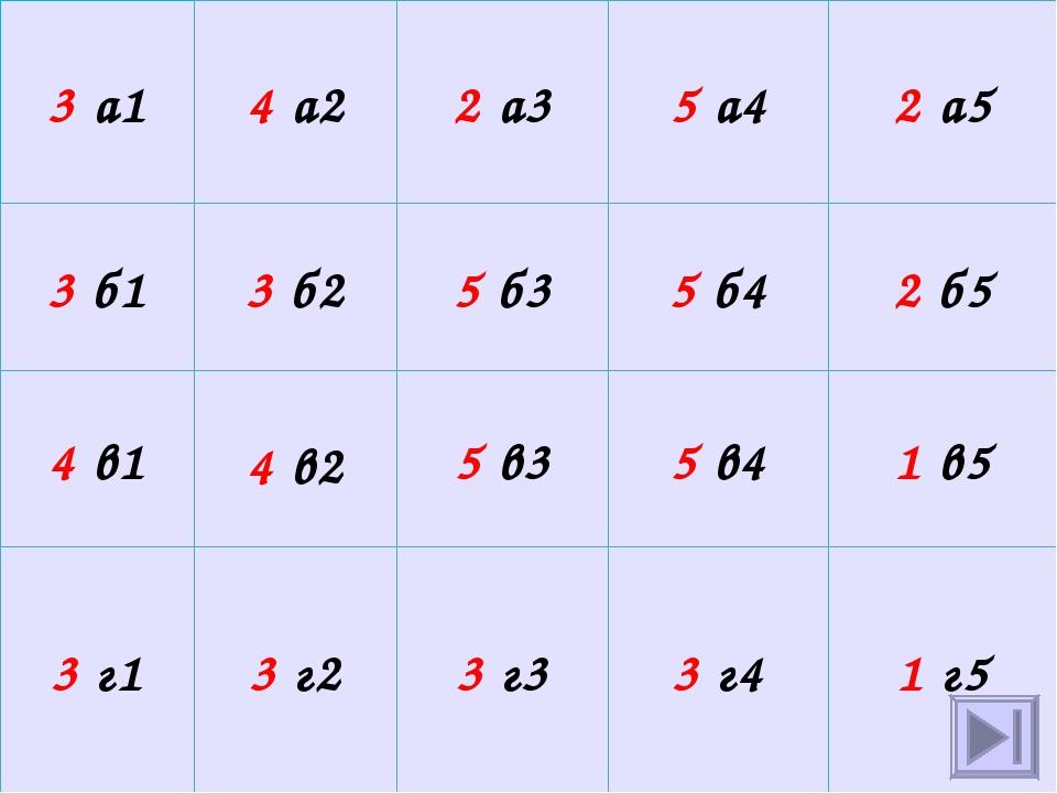 3 а1 4 а2 2 а3 5 а4 2 а5 3 б1 3 б2 5 б3 5 б4 2 б5 4 в1 4 в2 5 в3 5 в4 1 в5 3...