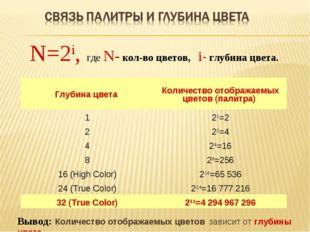 N=2i, где N- кол-во цветов, i- глубина цвета. Вывод: Количество отображаемых