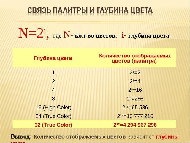 N=2i, где N- кол-во цветов, i- глубина цвета. Вывод: Количество отображаемых...