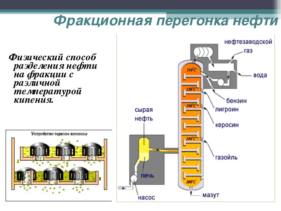 Фракционная перегонка нефти Физический способ разделения нефти на фракции с р...