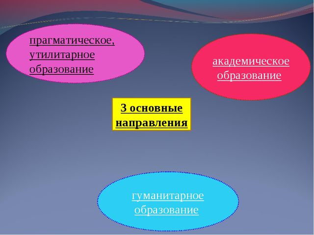 3 основные направления прагматическое, утилитарное образование академическое...