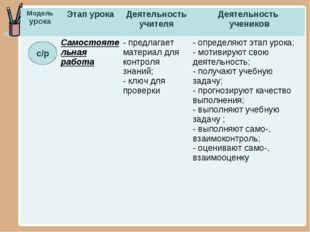 с/р Модель урокаЭтап урокаДеятельность учителяДеятельность учеников Самос