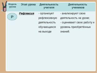 Р Модель урокаЭтап урокаДеятельность учителяДеятельность учеников Рефлекс