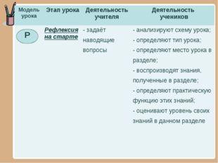 Р Модель урокаЭтап урокаДеятельность учителяДеятельность учеников Рефлек