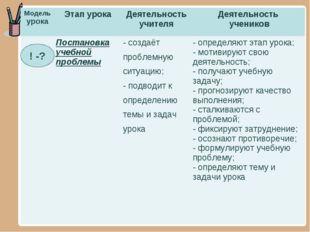 ! -? Модель урокаЭтап урокаДеятельность учителяДеятельность учеников Пост