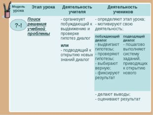 ?-! Модель урокаЭтап урокаДеятельность учителяДеятельность учеников Поиск