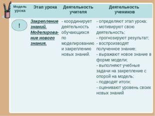 ! Модель урокаЭтап урокаДеятельность учителяДеятельность учеников Закрепл