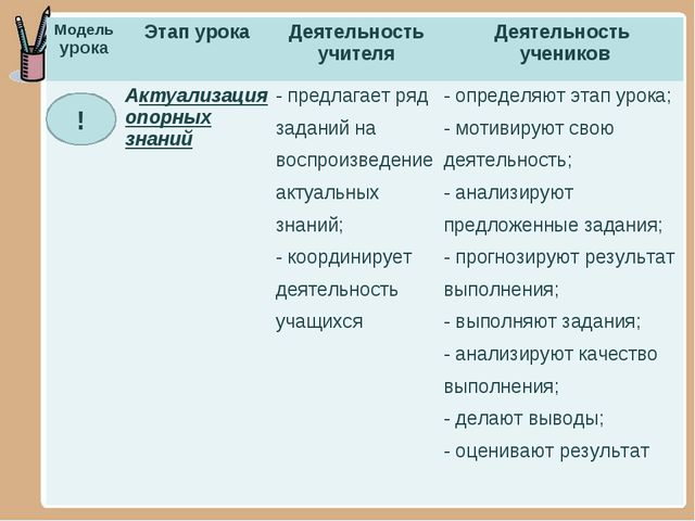 ! Модель урокаЭтап урокаДеятельность учителяДеятельность учеников Актуали...