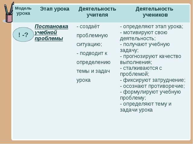 ! -? Модель урокаЭтап урокаДеятельность учителяДеятельность учеников Пост...