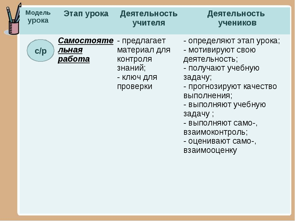 с/р Модель урокаЭтап урокаДеятельность учителяДеятельность учеников Самос...