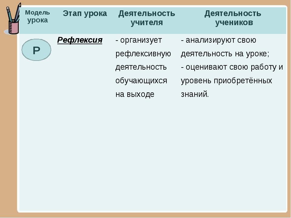 Р Модель урокаЭтап урокаДеятельность учителяДеятельность учеников Рефлекс...